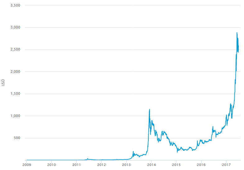 Пузырь биткоин 2013 биткоины на приват